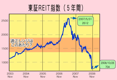 Reit-index