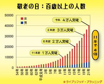 Population_100yo
