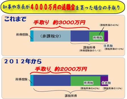 Shucho_taishokukin