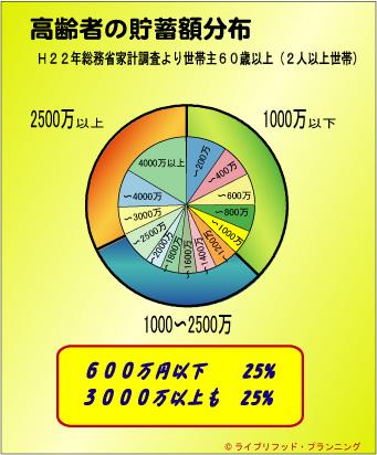 Over60chochiku