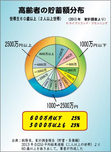 Koureisyachochiku2014