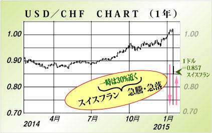 Chfusd2014