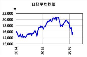 Nikkei2016