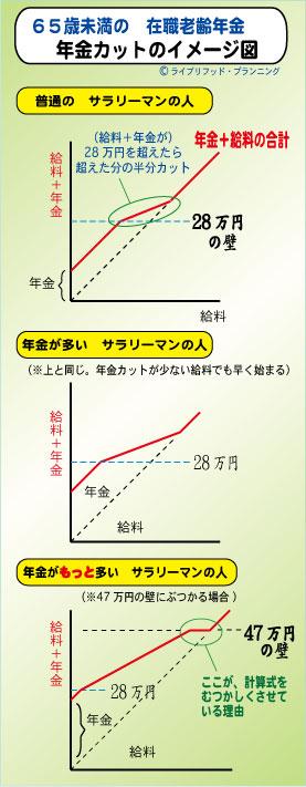 Zaishokurourei