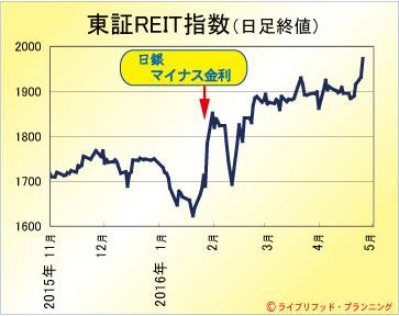 Reit2016
