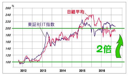 Chart2016