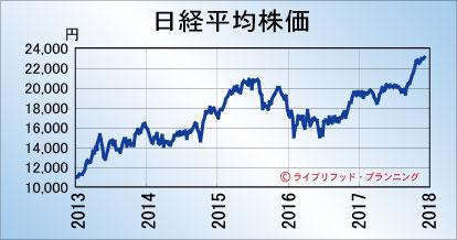 Nikkei201712