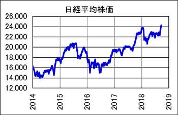Nikkei201809