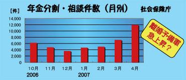 年金分割の相談件数