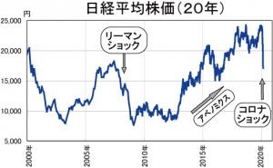 Nikkei2020